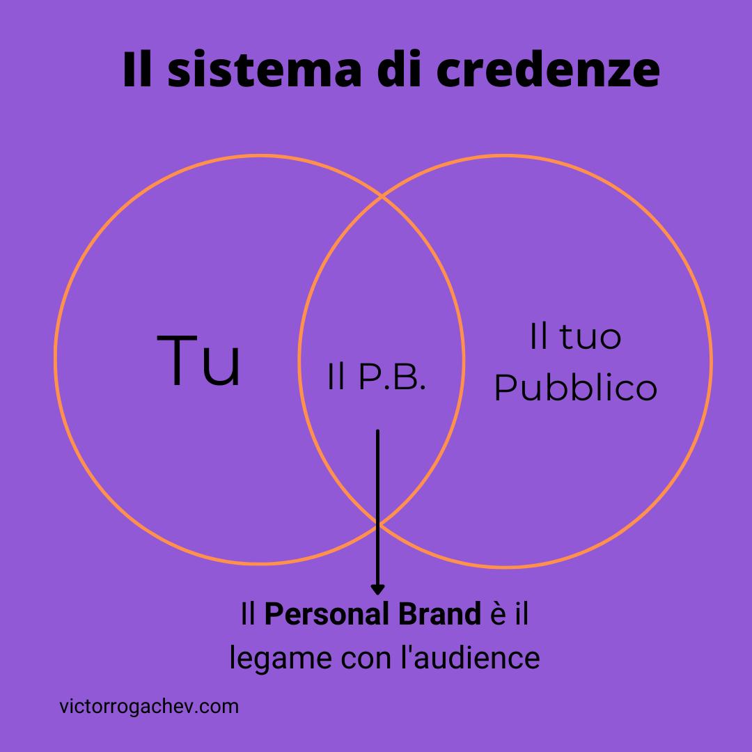 intersezione sistema di credenze personal branding
