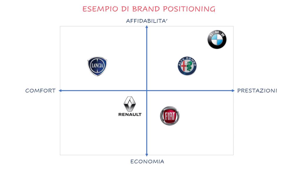 grafico del brand positioning automobilistico