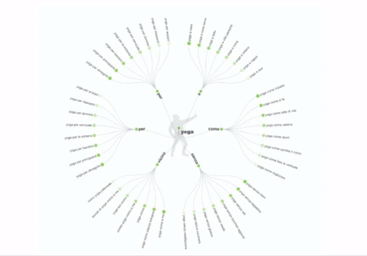 analisi di mercato: queries comuni